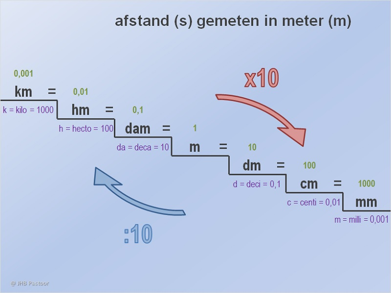 Afstand s for Meter trap