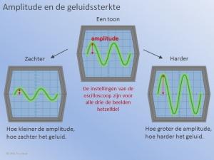 Amplitude Oscilloscoop 2