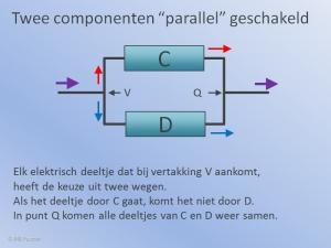 Componenten Parallel