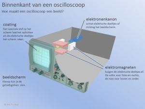 De binnenkant van een Oscilloscoop