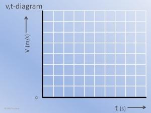 Een leeg v,t-Diagram