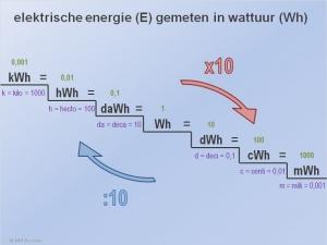 Energie Omrekenen kWh