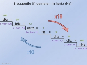 Frequenties Omrekenen 1