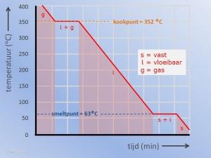 Grafiek Condenseren en Stollen