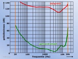 Grafiek Gehoordrempel