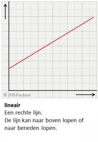 Grafieken Tekenen Lineair