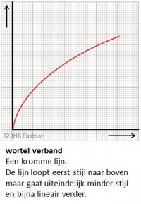 Grafieken Tekenen WortelVerband
