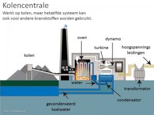 Kolen Centrale