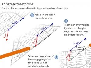 Kop Staart Methode voorbeeld 2