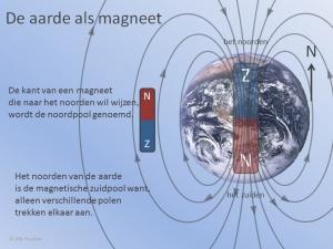 Magnetische Aarde