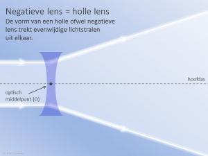 Negatieve Lens