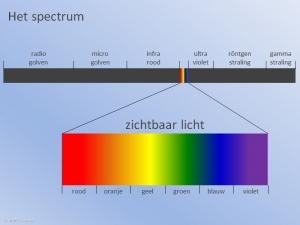 Spectrum Straling