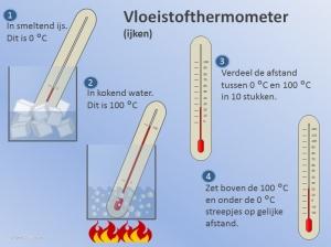 Thermometer Ijken