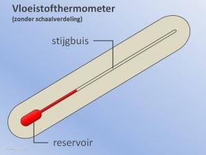 Thermometer zonder Schaal