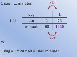 Tijd Omrekenen voorbeeld 2