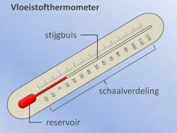 VR Vloeistofthermometer