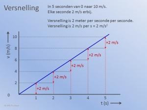Versnelling Grafiek1