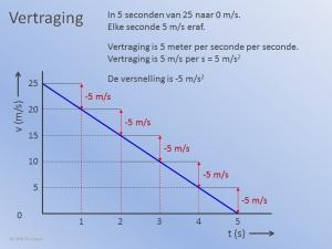 Versnelling Grafiek2