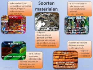 Vijf Soorten Materialen
