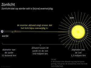Zonlicht is Evenwijdig