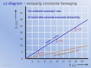 st Diagrammen Constant