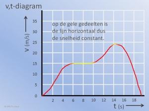 vt Diagram Constant Voorbeeld
