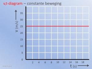 vt Diagram Constant