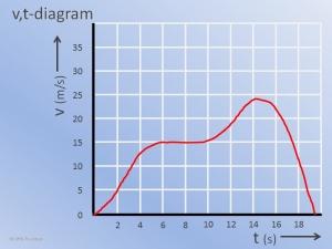 vt Diagram voorbeeld1