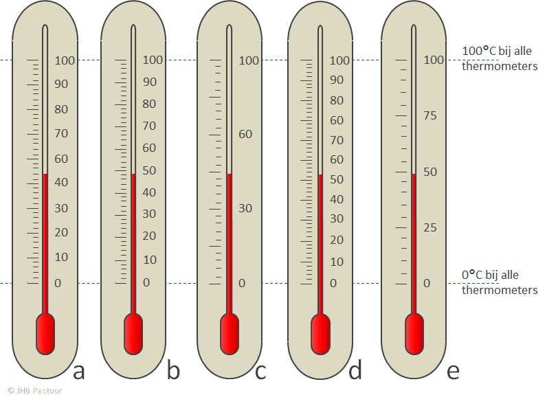 VR Thermometer Schaal