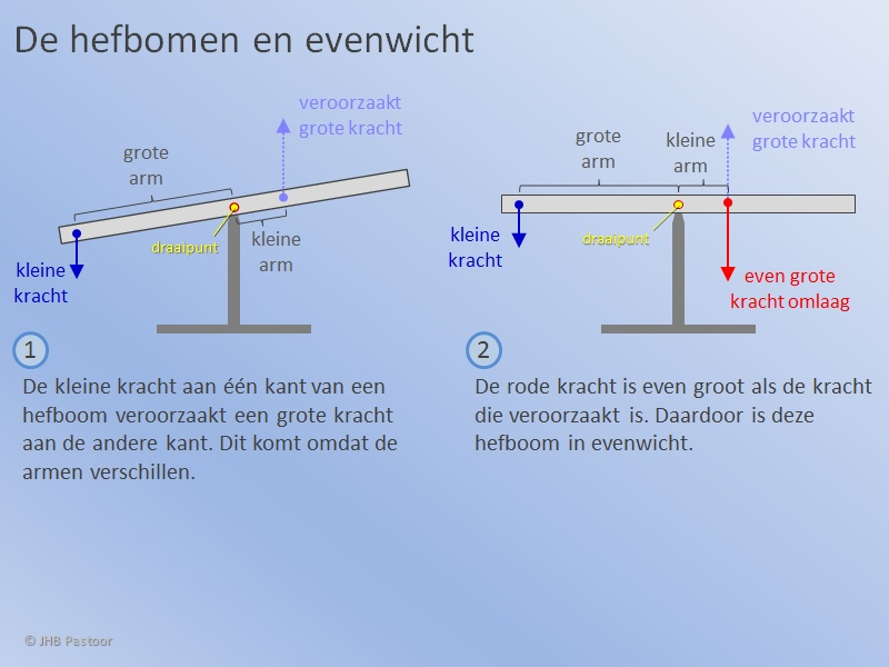 Hefboom in Evenwicht