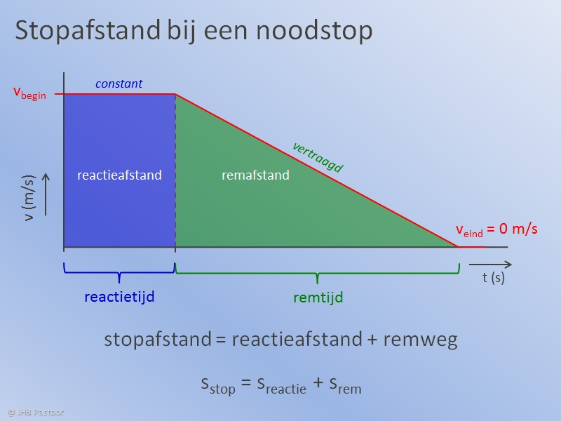 Stopafstand Situatie