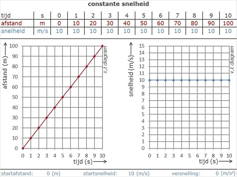 Diagram Of S | S T Diagrammen